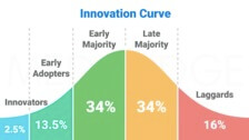 Innovative Curve Chart